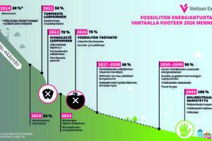 Vantaan Energiasta tulee fossiilivapaa vuoteen 2026 mennessä